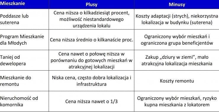 2014_05_22_Piec_sposobow_na_tanszy_zakup_mieszkania_-_ta