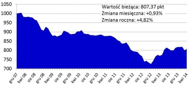 e0333f3f_2014_05_16_Warszawa_najdrozszym_miastem_Polski_-_wykres