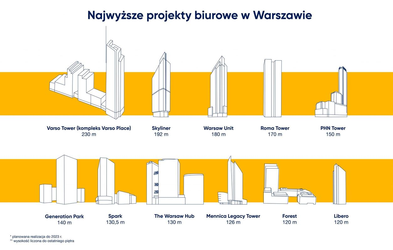 najwyzsze-projekty-biurowe-w-warszawie