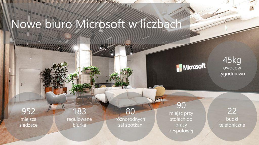 microsoft-w-liczbach-1024x575